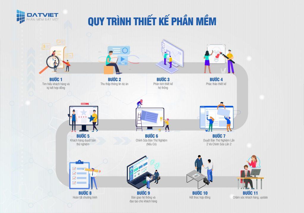 viết phần mềm gia công theo cầu tại phần mềm Đất Việt